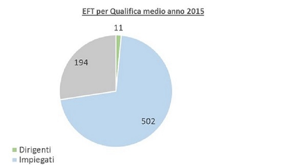 EFT qualifica medio annuo 2015